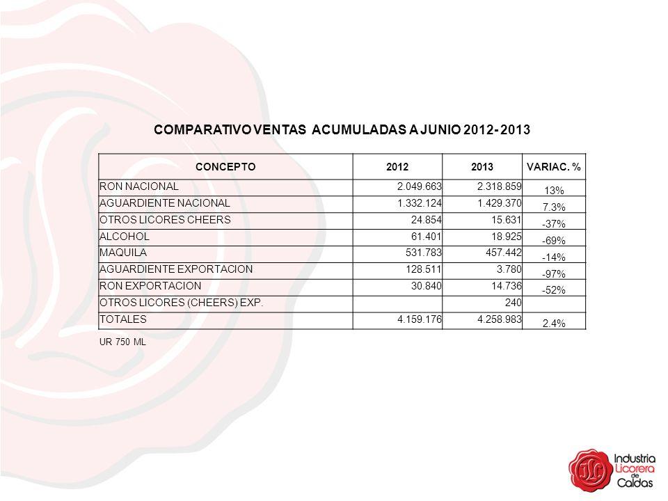 COMPARATIVO VENTAS ACUMULADAS A JUNIO 2012- 2013 CONCEPTO20122013VARIAC. % RON NACIONAL2.049.6632.318.859 13% AGUARDIENTE NACIONAL1.332.1241.429.370 7