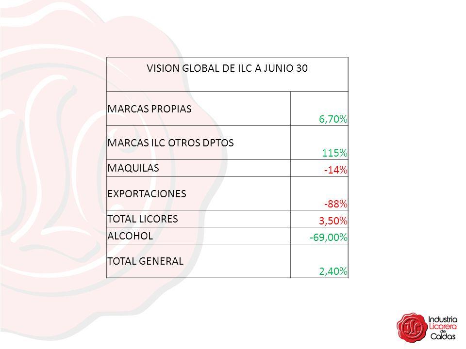 VISION GLOBAL DE ILC A JUNIO 30 MARCAS PROPIAS 6,70% MARCAS ILC OTROS DPTOS 115% MAQUILAS -14% EXPORTACIONES -88% TOTAL LICORES 3,50% ALCOHOL -69,00%