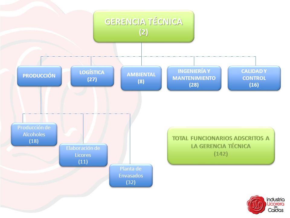 (2) (2) PRODUCCIÓN INGENIERÍA Y MANTENIMIENTO (28) INGENIERÍA Y MANTENIMIENTO (28) AMBIENTAL (8) AMBIENTAL (8) LOGÍSTICA (27) LOGÍSTICA (27) CALIDAD Y
