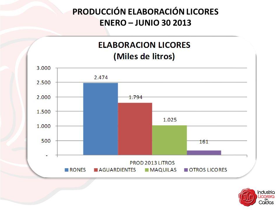 PRODUCCIÓN ELABORACIÓN LICORES ENERO – JUNIO 30 2013