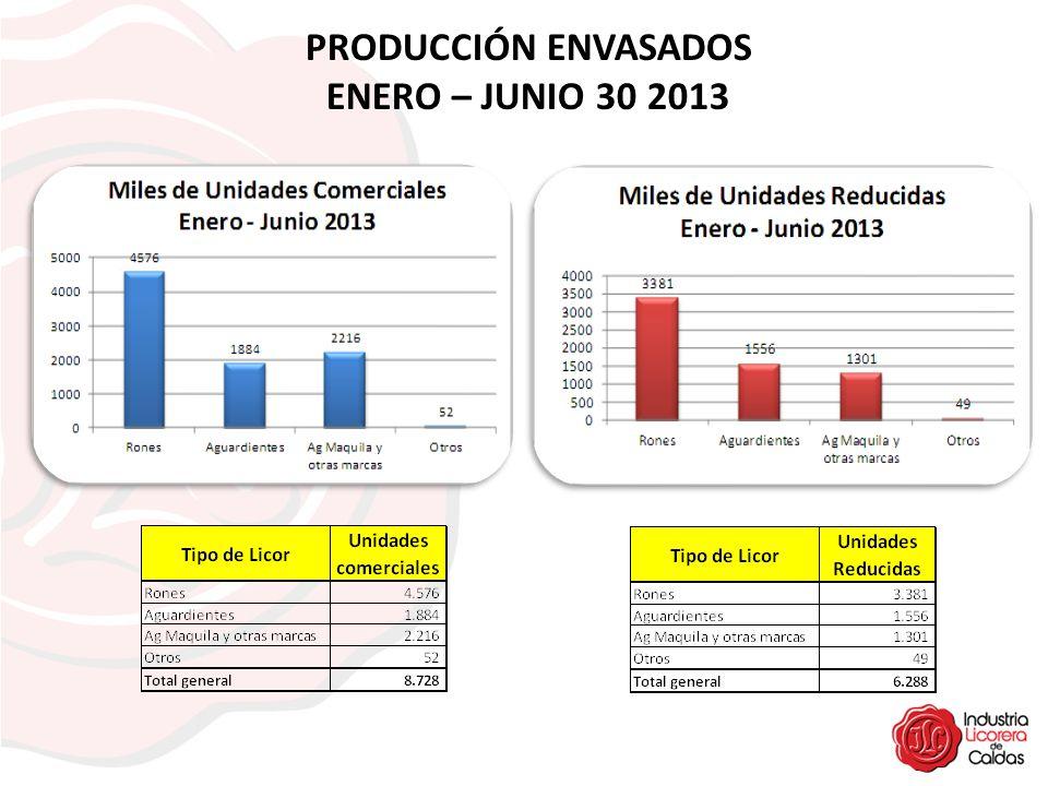 PRODUCCIÓN ENVASADOS ENERO – JUNIO 30 2013