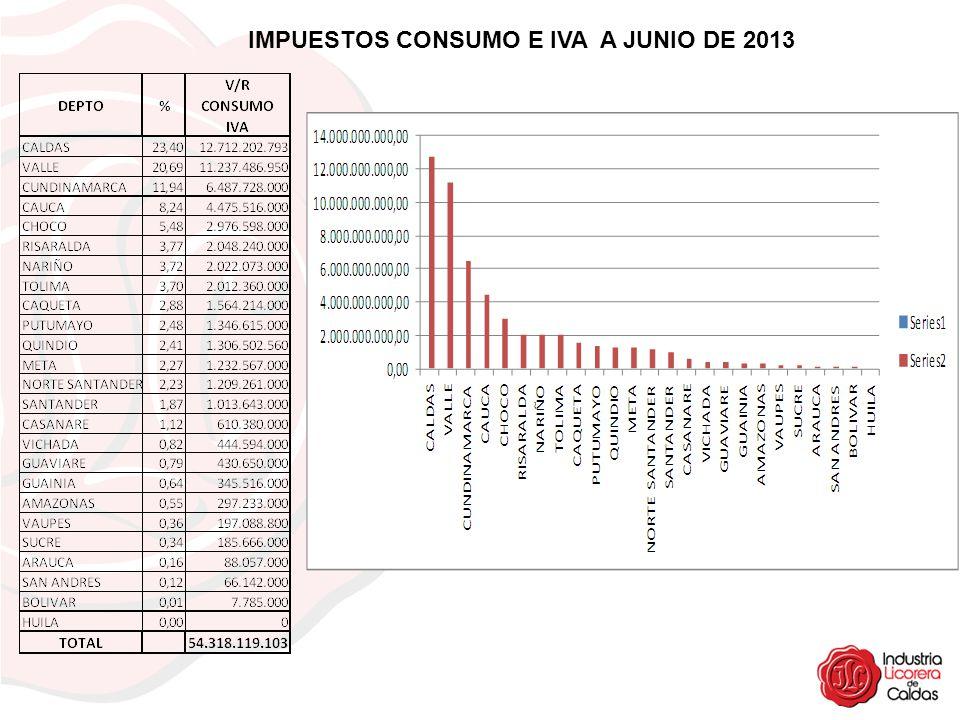 IMPUESTOS CONSUMO E IVA A JUNIO DE 2013