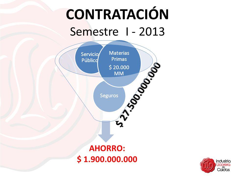 CONTRATACIÓN Semestre I - 2013 $ 27.500.000.000 Seguros Servicios Públicos Materias Primas $ 20.000 MM AHORRO: $ 1.900.000.000