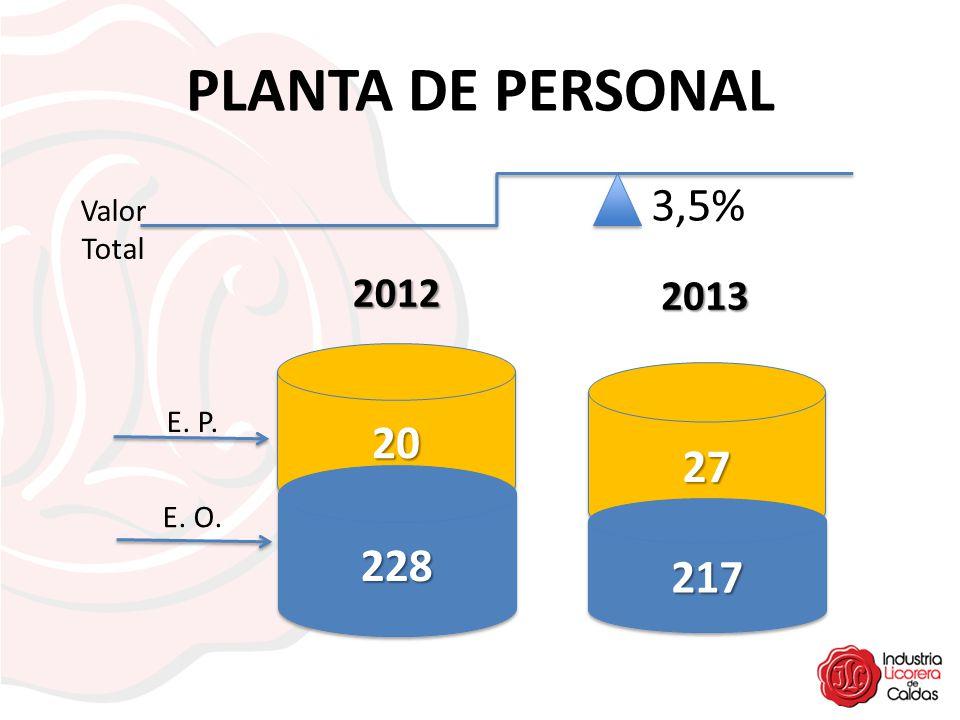 PLANTA DE PERSONAL 2020 228228 2727 217217 2012 2013 E. P. E. O. 3,5% Valor Total