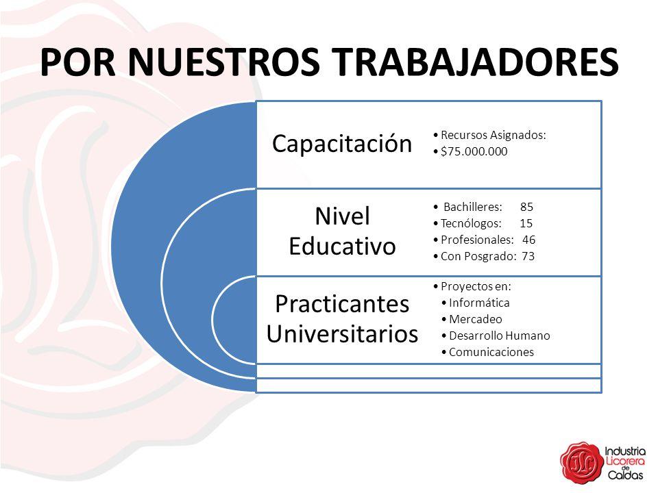 POR NUESTROS TRABAJADORES Capacitación Nivel Educativo Practicantes Universitarios Recursos Asignados: $75.000.000 Bachilleres: 85 Tecnólogos: 15 Prof