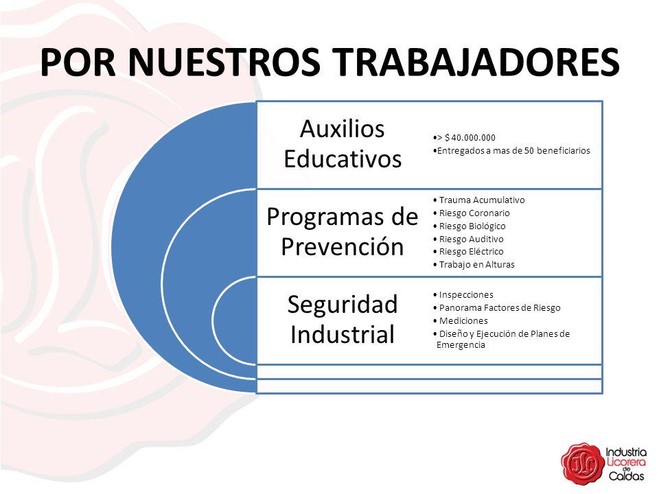 POR NUESTROS TRABAJADORES Auxilios Educativos Programas de Prevención Seguridad Industrial > $ 40.000.000 Entregados a mas de 50 beneficiarios Trauma