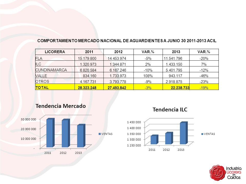 COMPORTAMIENTO MERCADO NACIONAL DE AGUARDIENTES A JUNIO 30 2011-2013 ACIL LICORERA 20112012 VAR.% 2013 VAR.% FLA 15.179.800 14.453.974-5% 11.541.796-2