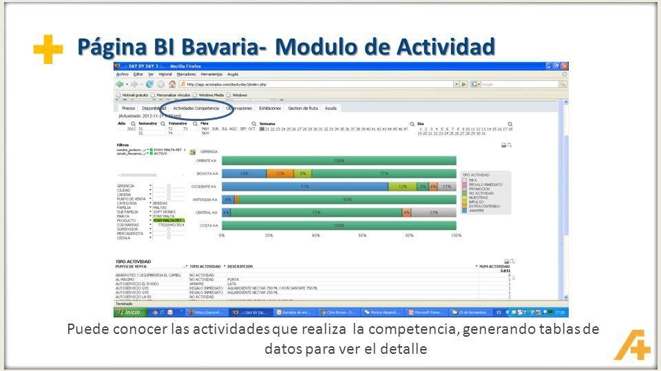 + Página BI Bavaria- Modulo de Actividad Puede conocer las actividades que realiza la competencia, generando tablas de datos para ver el detalle