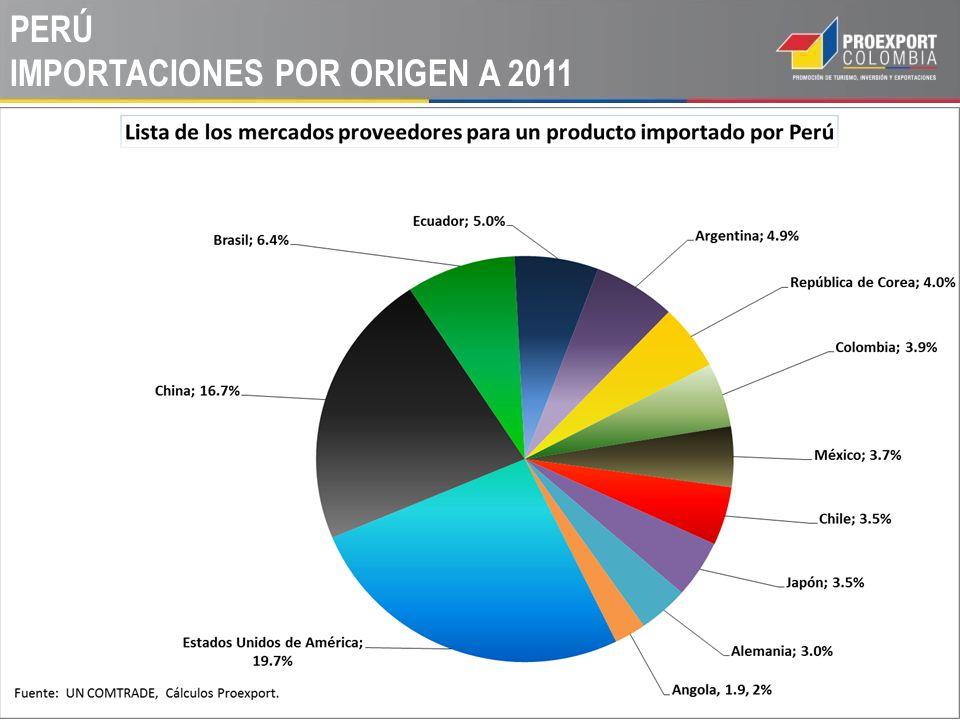 PERÚ IMPORTACIONES POR ORIGEN A 2011