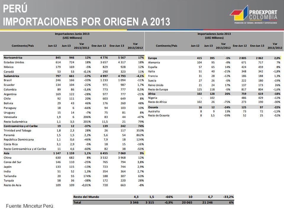 PERÚ IMPORTACIONES POR ORIGEN A 2013 Fuente: Mincetur Perú.