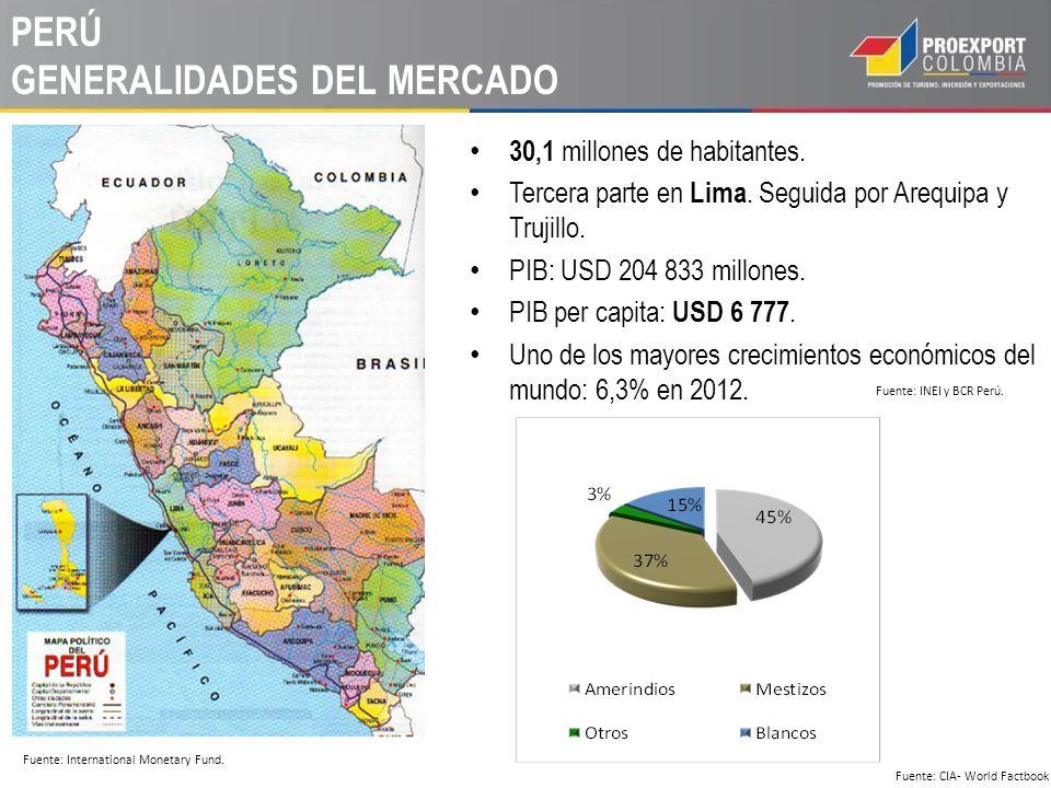 PERÚ GENERALIDADES DEL MERCADO 30,1 millones de habitantes. Tercera parte en Lima. Seguida por Arequipa y Trujillo. PIB: USD 204 833 millones. PIB per