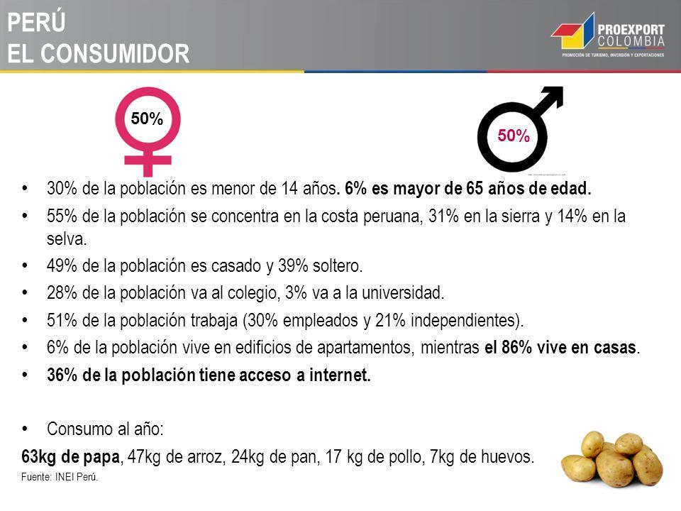 PERÚ EL CONSUMIDOR 30% de la población es menor de 14 años. 6% es mayor de 65 años de edad. 55% de la población se concentra en la costa peruana, 31%