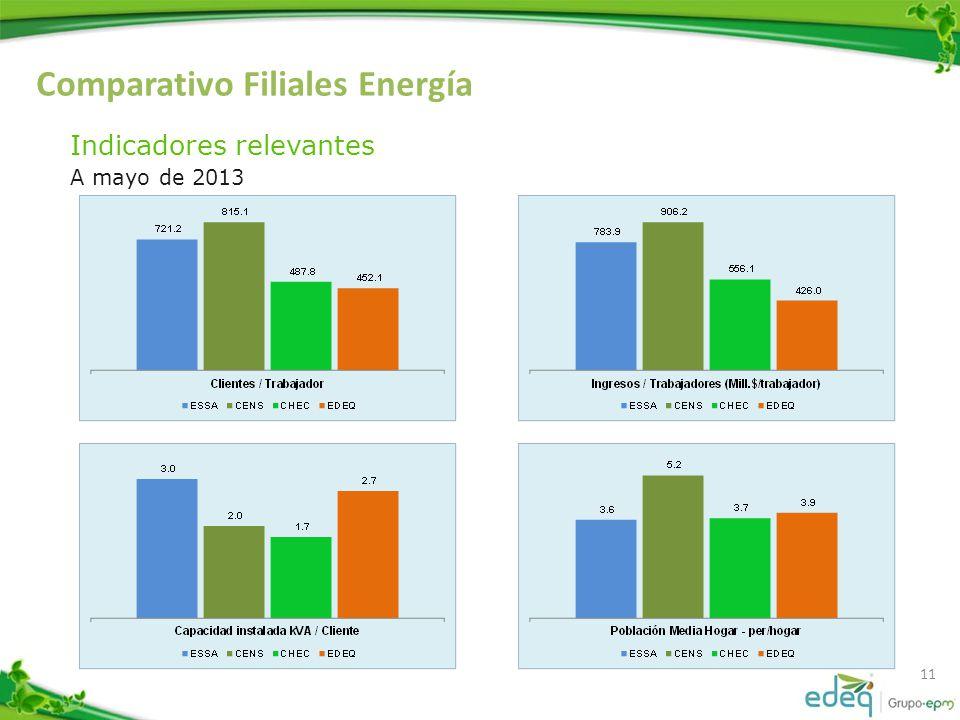 Comparativo Filiales Energía 11 Indicadores relevantes A mayo de 2013