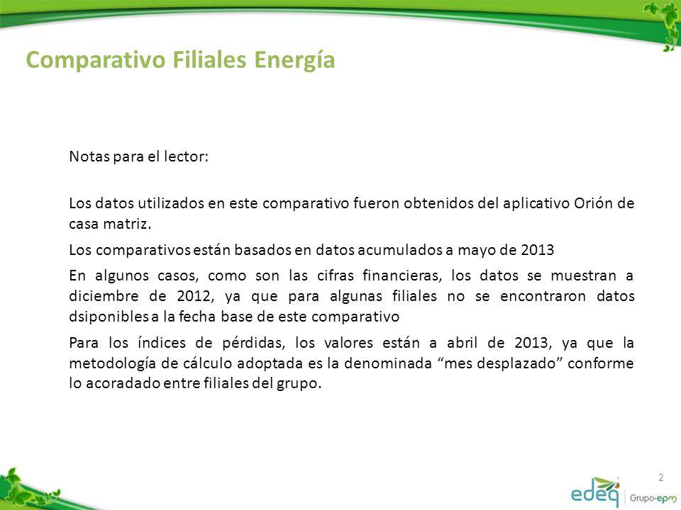 Comparativo Filiales Energía 2 Notas para el lector: Los datos utilizados en este comparativo fueron obtenidos del aplicativo Orión de casa matriz.