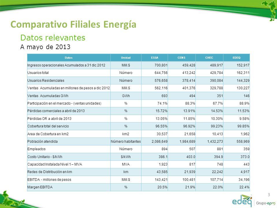 Comparativo Filiales Energía 4 Datos Relevantes A mayo de 2013