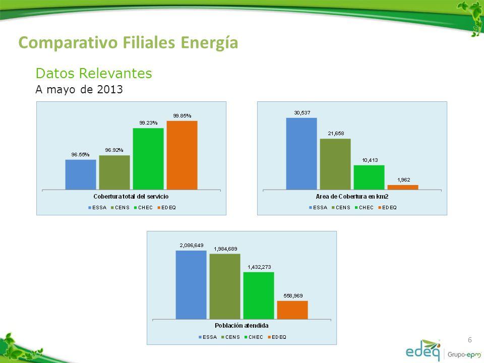 Comparativo Filiales Energía 6 Datos Relevantes A mayo de 2013