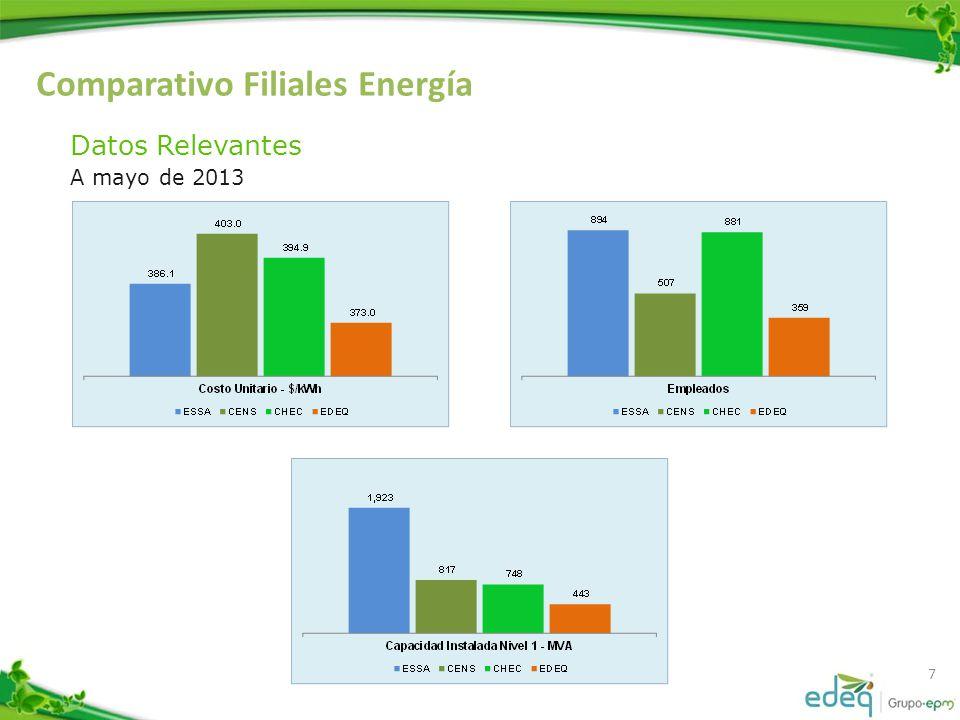 Comparativo Filiales Energía 7 Datos Relevantes A mayo de 2013