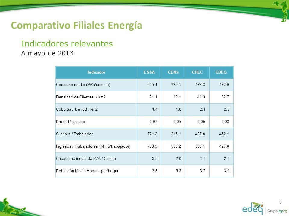 Comparativo Filiales Energía 10 Indicadores relevantes A mayo de 2013