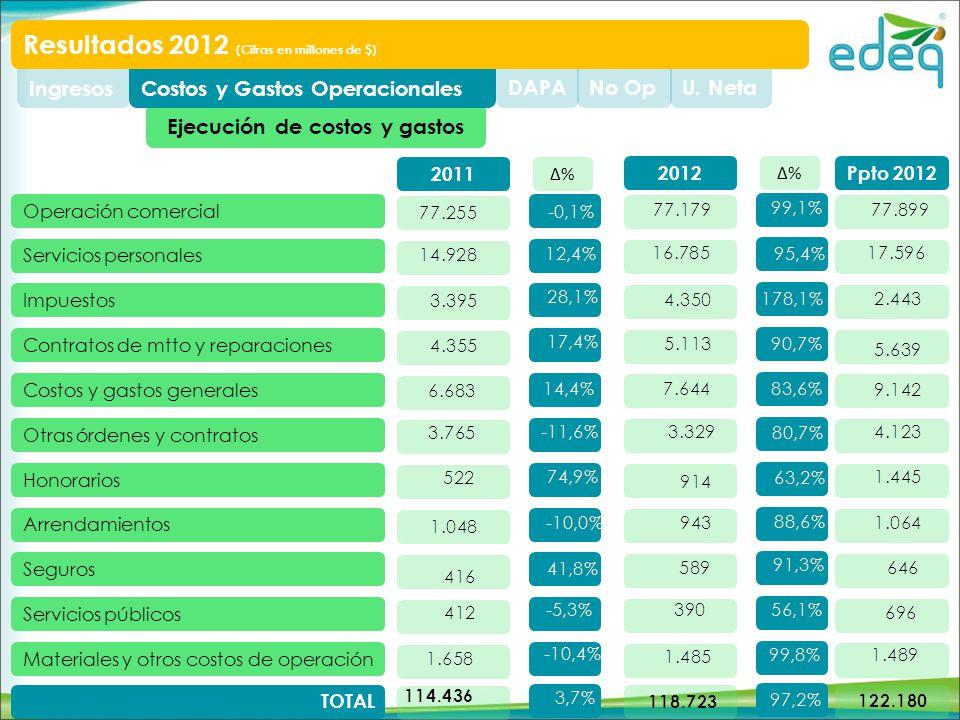 Ejecución de costos y gastos U. NetaNo OpDAPACostos y Gastos OperacionalesIngresos Resultados 2012 (Cifras en millones de $) Operación comercial Servi