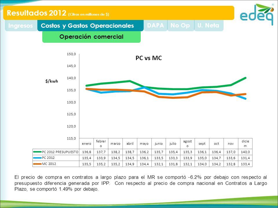 Operación comercial U. NetaNo OpDAPACostos y Gastos OperacionalesIngresos Resultados 2012 (Cifras en millones de $) El precio de compra en contratos a