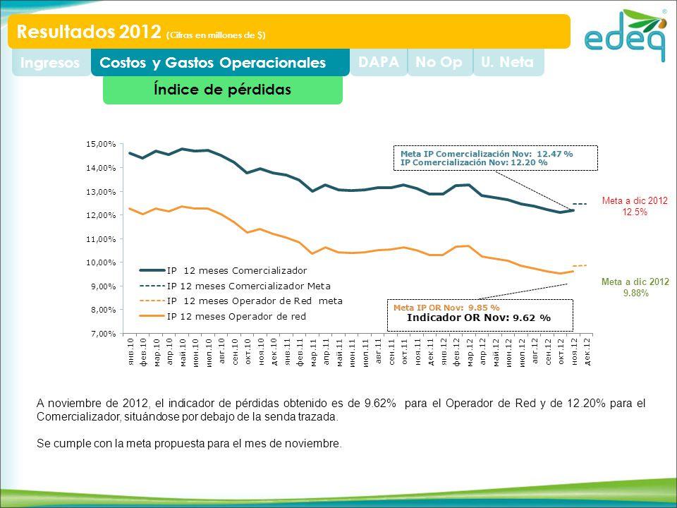 Índice de pérdidas U. NetaNo OpDAPACostos y Gastos OperacionalesIngresos Resultados 2012 (Cifras en millones de $) A noviembre de 2012, el indicador d