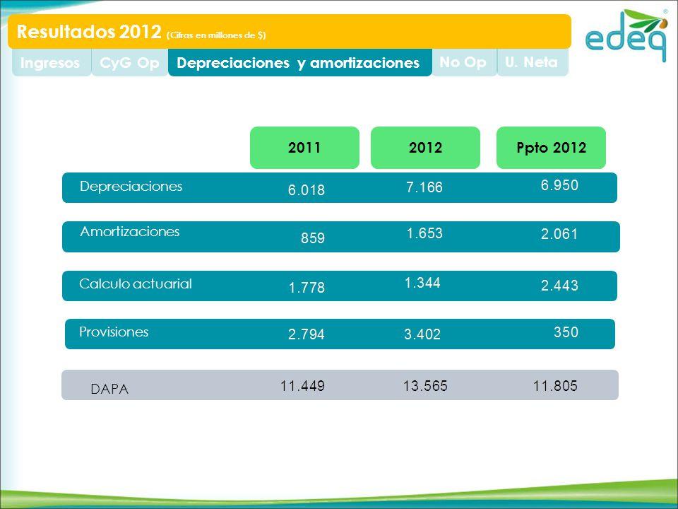 U. NetaNo OpDepreciaciones y amortizacionesCyG OpIngresos Resultados 2012 (Cifras en millones de $) Depreciaciones Amortizaciones DAPA Calculo actuari