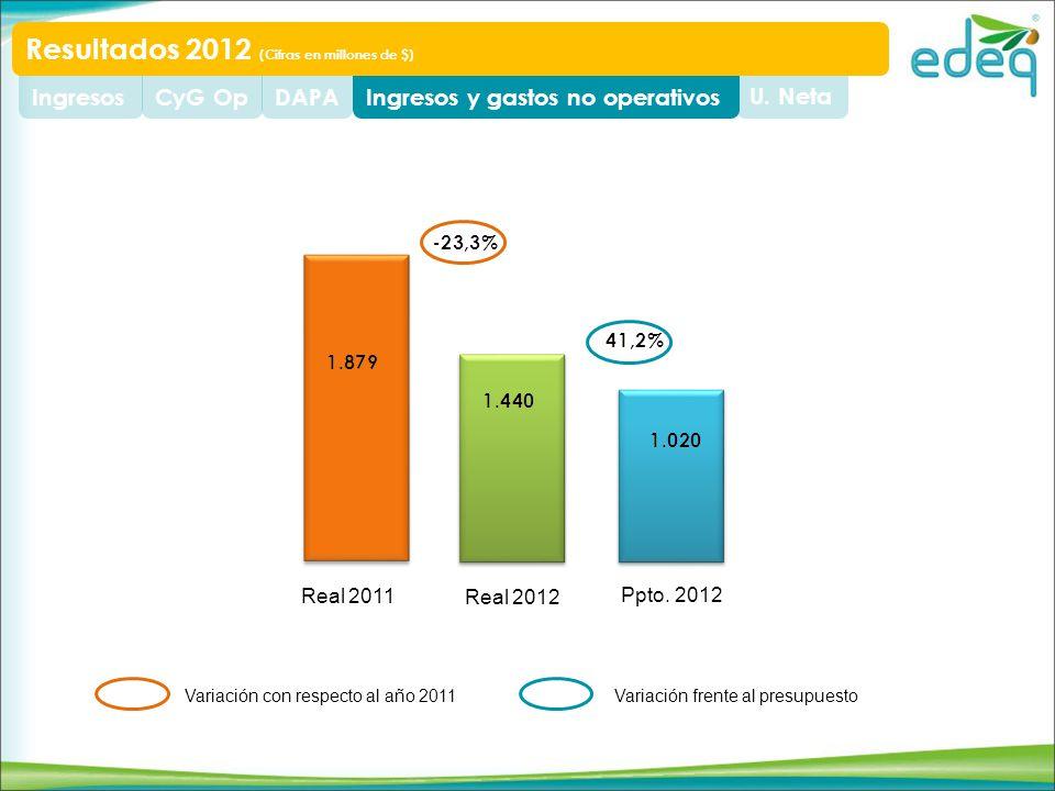 U. NetaIngresos y gastos no operativosDAPACyG OpIngresos Resultados 2012 (Cifras en millones de $) Real 2011 Real 2012 Ppto. 2012 Variación con respec
