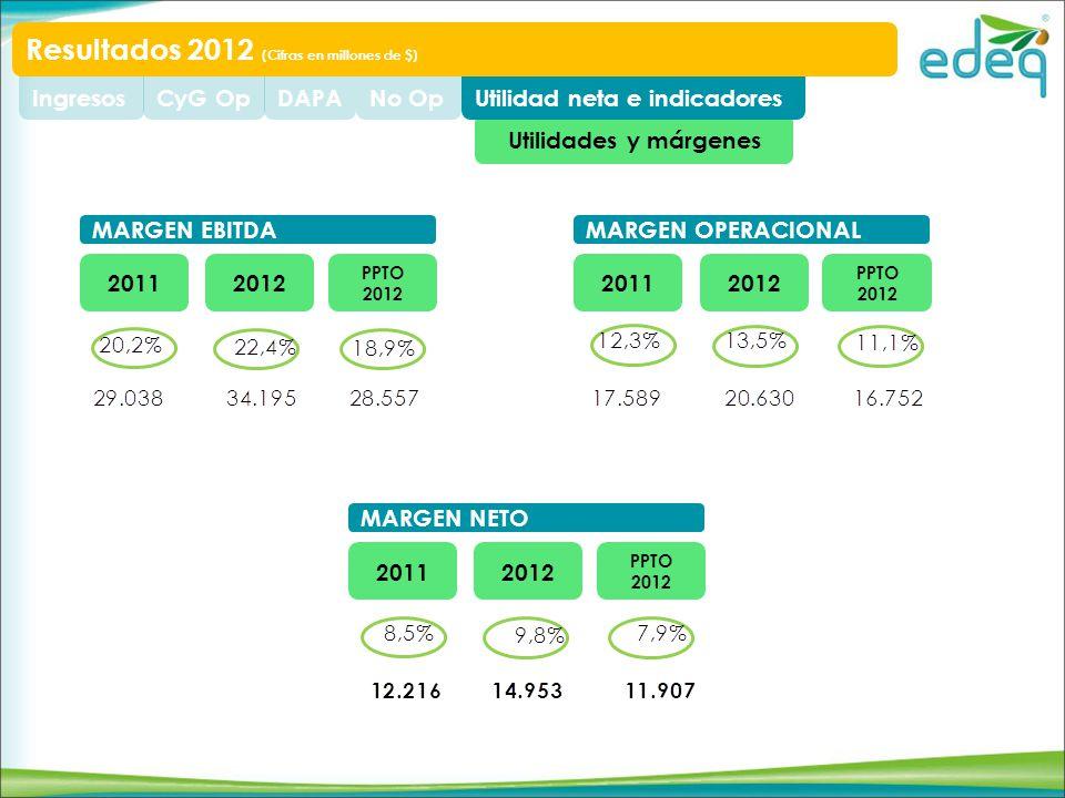 Utilidades y márgenes Utilidad neta e indicadoresNo OpDAPACyG OpIngresos Resultados 2012 (Cifras en millones de $) 20112012 PPTO 2012 MARGEN EBITDA 20