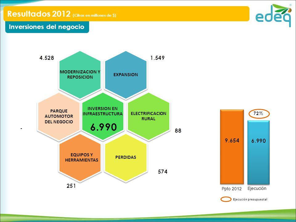 EXPANSION MODERNIZACION Y REPOSICION INVERSION EN INFRAESTRUCTURA ELECTRIFICACION RURAL PERDIDAS EQUIPOS Y HERRAMIENTAS Inversiones del negocio Result