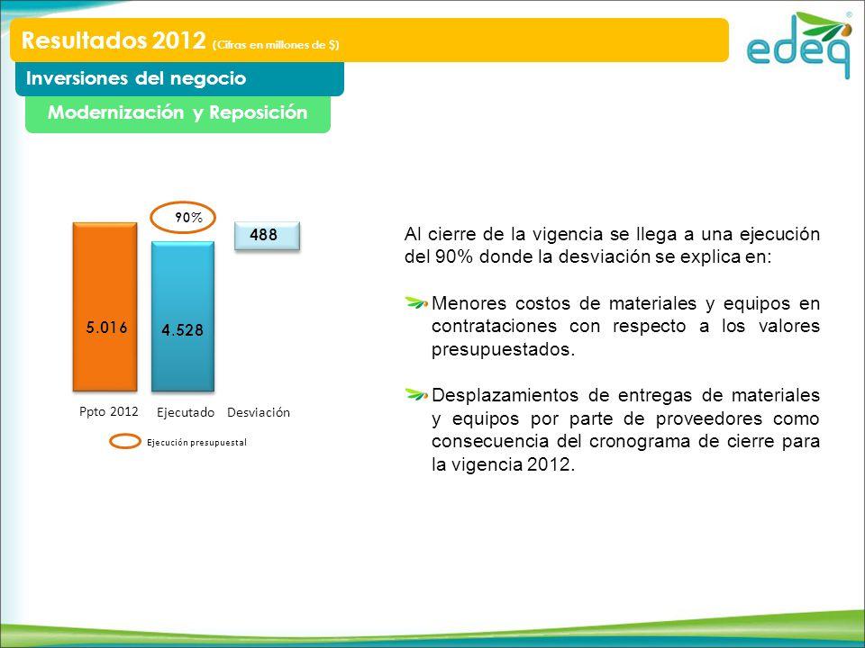 Modernización y Reposición Inversiones del negocio Resultados 2012 (Cifras en millones de $) Ppto 2012 EjecutadoDesviación Ejecución presupuestal Al c