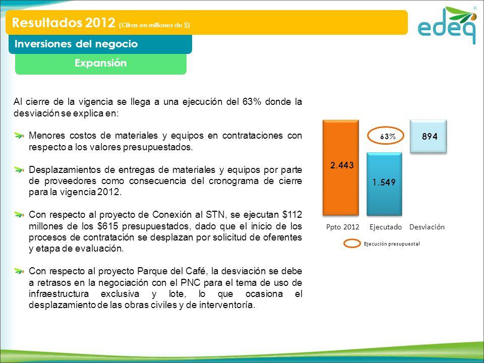 Expansión Inversiones del negocio Resultados 2012 (Cifras en millones de $) Ppto 2012 EjecutadoDesviación Ejecución presupuestal Al cierre de la vigen