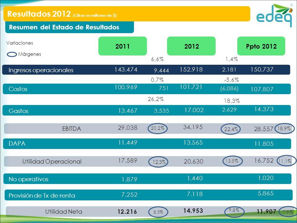 Resumen del Estado de Resultados Resultados 2012 (Cifras en millones de $) Ingresos operacionales Costos Gastos DAPA No operativos Provisión de Tx de