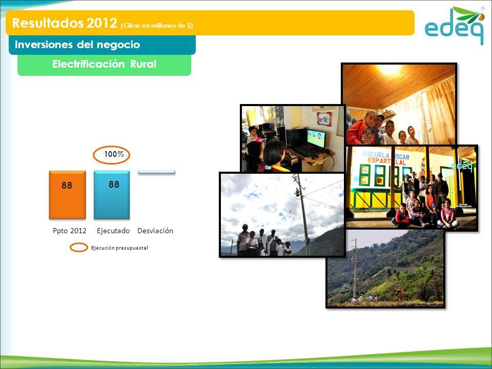 Electrificación Rural Inversiones del negocio Resultados 2012 (Cifras en millones de $) Ppto 2012 EjecutadoDesviación Ejecución presupuestal