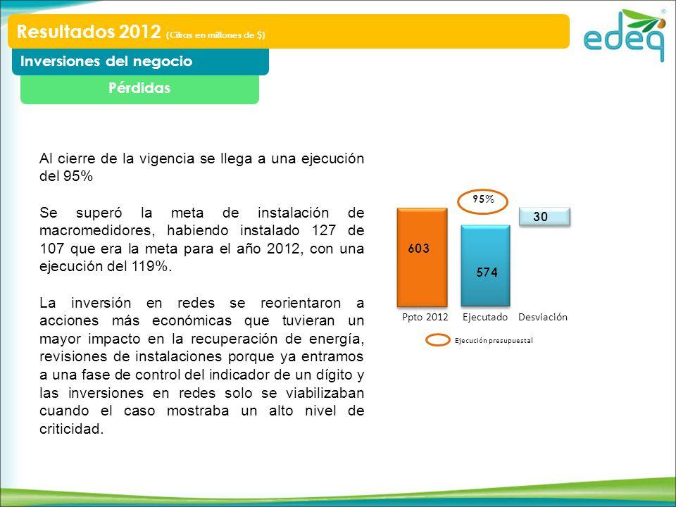 Pérdidas Inversiones del negocio Resultados 2012 (Cifras en millones de $) Ppto 2012 EjecutadoDesviación Ejecución presupuestal Al cierre de la vigenc