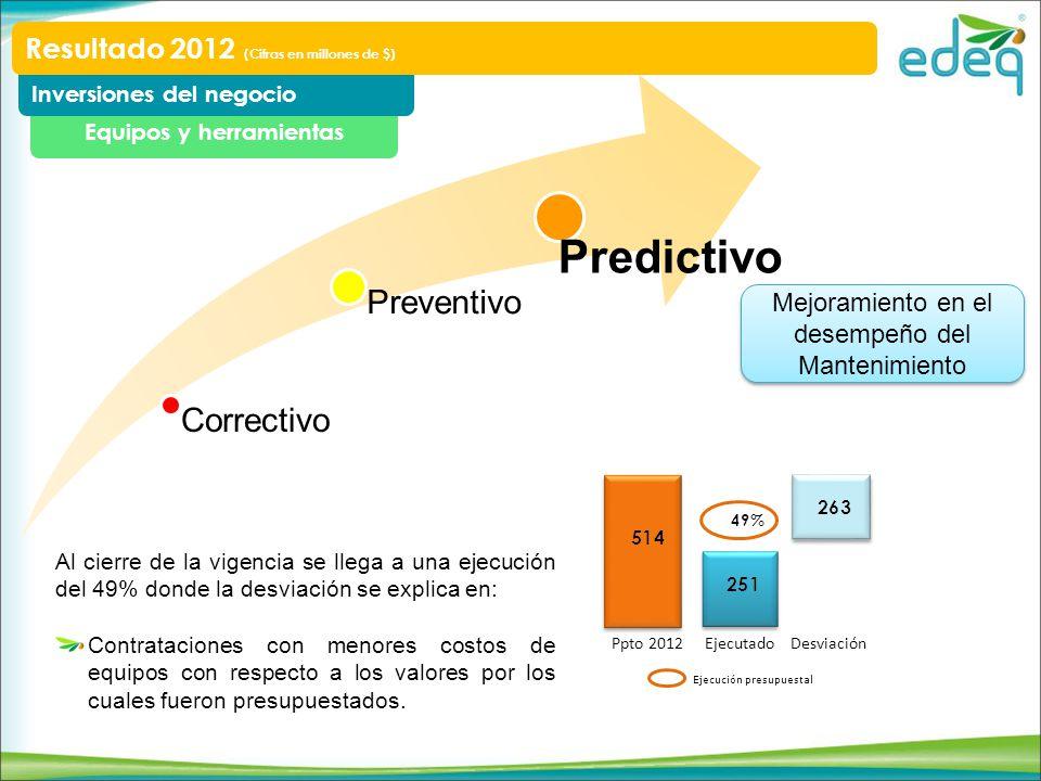 Correctivo Preventivo Predictivo Mejoramiento en el desempeño del Mantenimiento Equipos y herramientas Inversiones del negocio Resultado 2012 (Cifras