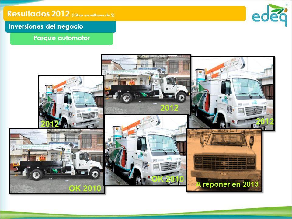 Parque automotor Inversiones del negocio Resultados 2012 (Cifras en millones de $) OK 2010 2012 OK 2010 2012 A reponer en 2013