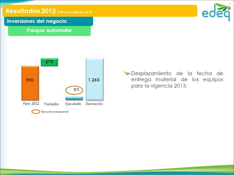 Parque automotor Inversiones del negocio Resultados 2012 (Cifras en millones de $) Desplazamiento de la fecha de entrega material de los equipos para