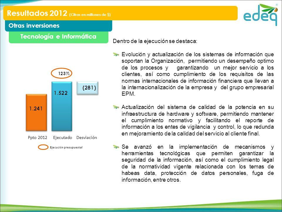 Tecnología e Informática Otras inversiones Resultados 2012 (Cifras en millones de $) Ppto 2012 EjecutadoDesviación Ejecución presupuestal Dentro de la