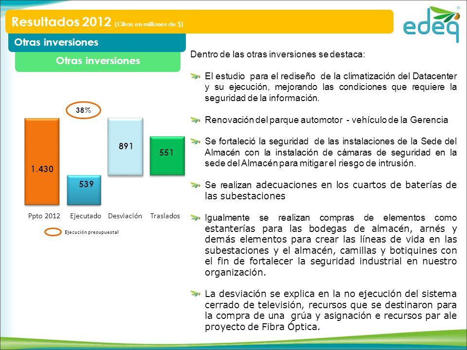 Otras inversiones Resultados 2012 (Cifras en millones de $) Ppto 2012 EjecutadoDesviación Ejecución presupuestal Traslados Dentro de las otras inversi