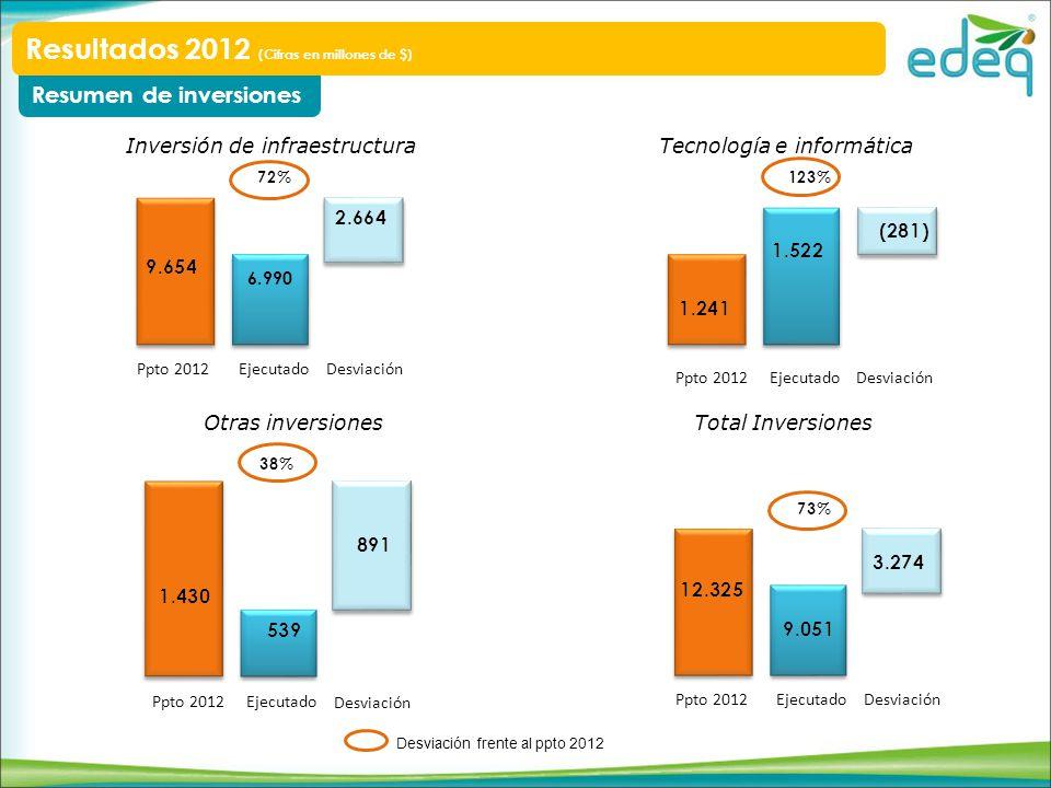 Resumen de inversiones Resultados 2012 (Cifras en millones de $) Inversión de infraestructura Tecnología e informática Otras inversionesTotal Inversio
