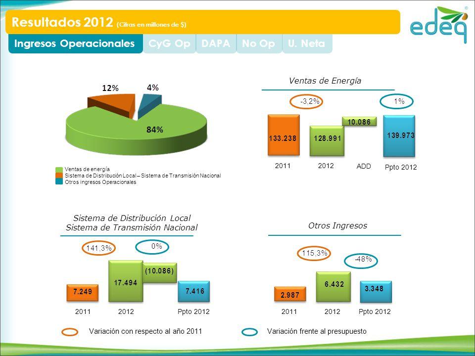U. NetaNo OpDAPACyG OpIngresos Operacionales Resultados 2012 (Cifras en millones de $) Ventas de Energía 2011 Ppto 2012 2012 Sistema de Distribución L