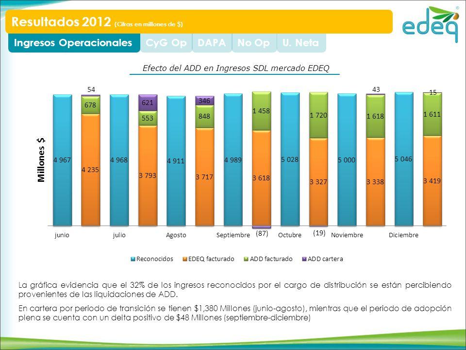 U. NetaNo OpDAPACyG OpIngresos Operacionales Resultados 2012 (Cifras en millones de $) La gráfica evidencia que el 32% de los ingresos reconocidos por