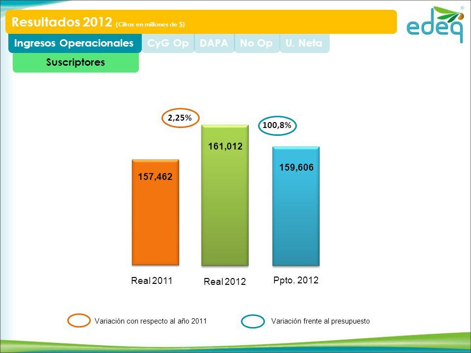 Suscriptores U. NetaNo OpDAPACyG OpIngresos Operacionales Resultados 2012 (Cifras en millones de $) 157,462 161,012 159,606 Real 2011 Real 2012 Ppto.