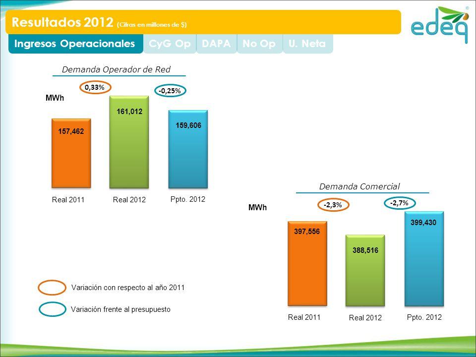 U. NetaNo OpDAPACyG OpIngresos Operacionales Resultados 2012 (Cifras en millones de $) 157,462 161,012 159,606 Real 2011 Real 2012 Ppto. 2012 -0,25% 0