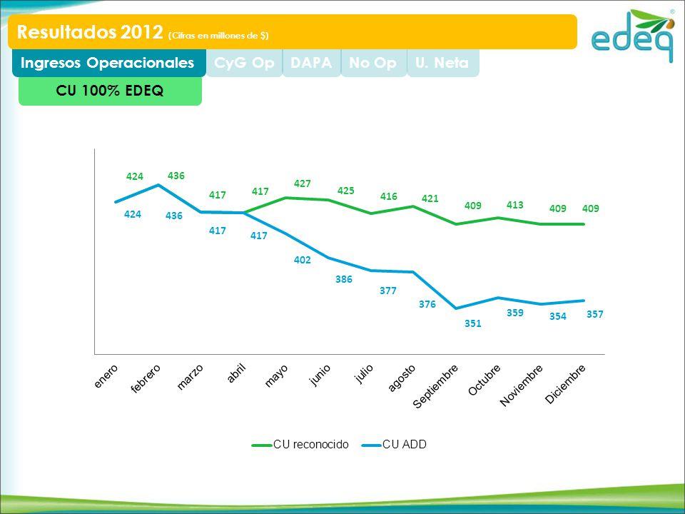 CU 100% EDEQ U. NetaNo OpDAPACyG OpIngresos Operacionales Resultados 2012 (Cifras en millones de $)