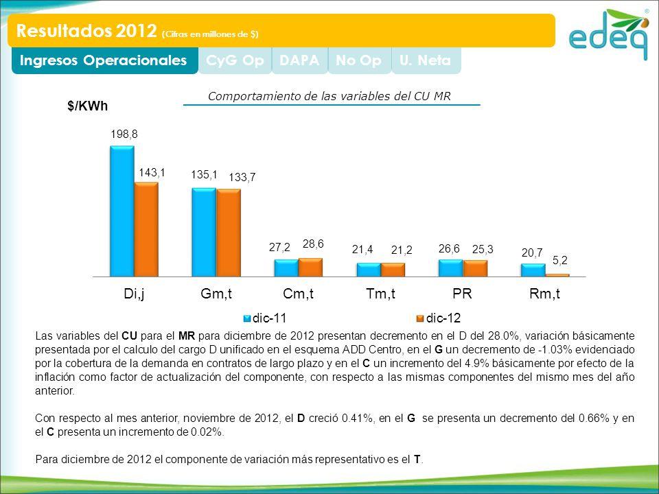 U. NetaNo OpDAPACyG OpIngresos Operacionales Resultados 2012 (Cifras en millones de $) Las variables del CU para el MR para diciembre de 2012 presenta