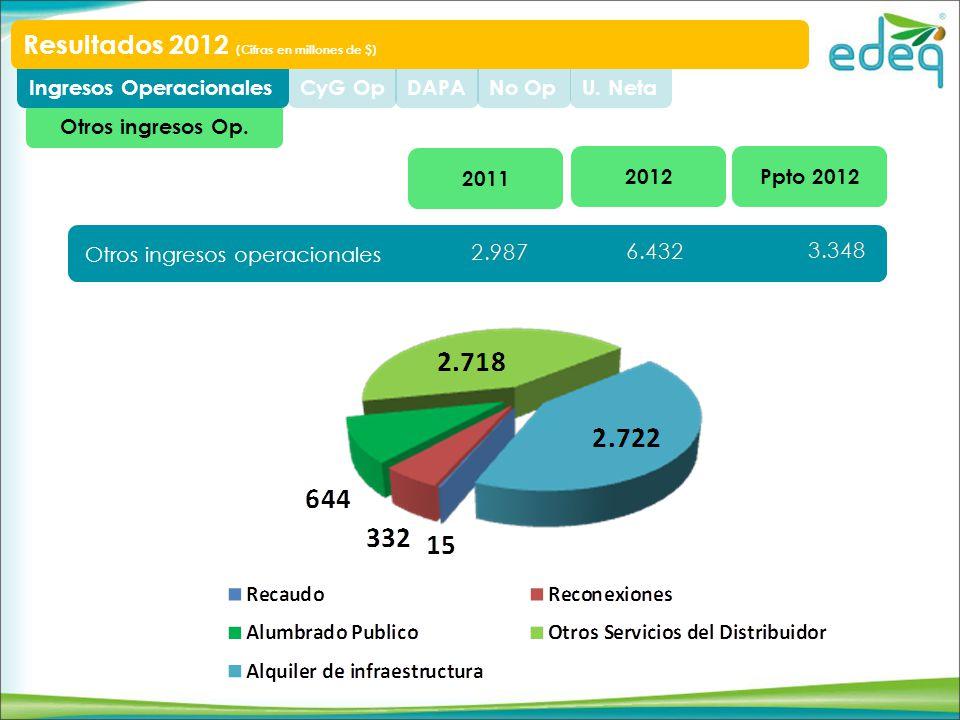 Otros ingresos Op. U. NetaNo OpDAPACyG OpIngresos Operacionales Resultados 2012 (Cifras en millones de $) Otros ingresos operacionales Ppto 20122012 2