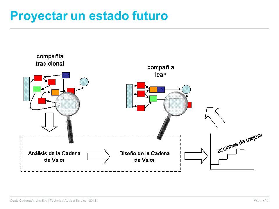 Coats Cadena Andina S.A. | Technical Adviser Service | 2013 Página 15 Proyectar un estado futuro