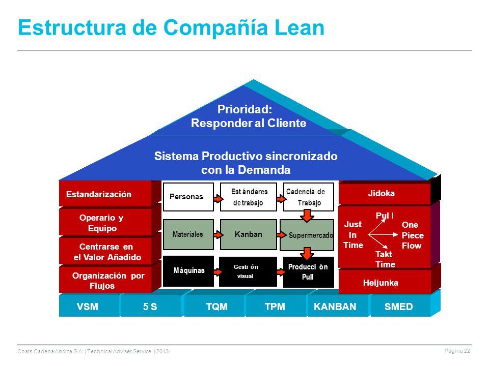 Coats Cadena Andina S.A. | Technical Adviser Service | 2013 Página 22 Estructura de Compañía Lean VSM5 SQFDTPMKANBANSMED Dirección por Políticas Heiju
