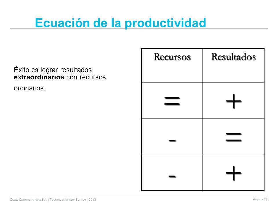 Coats Cadena Andina S.A. | Technical Adviser Service | 2013 Página 23 Ecuación de la productividad Éxito es lograr resultados extraordinarios con recu